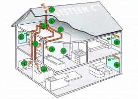Ventilatie type C